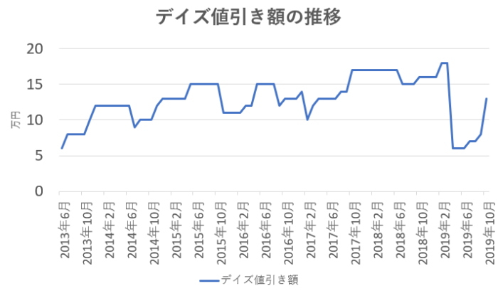 デイズ値引き額の推移