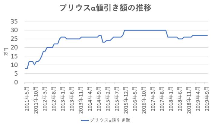 プリウスα値引き額の推移