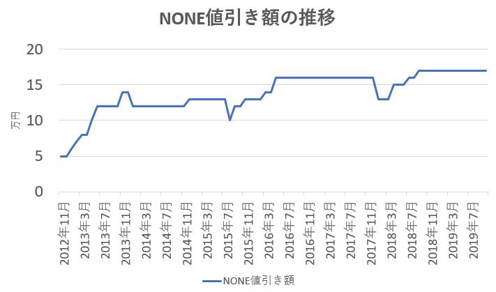 NONE値引き額の推移