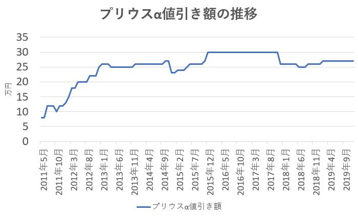 プリウスαの値引き額の推移グラフ