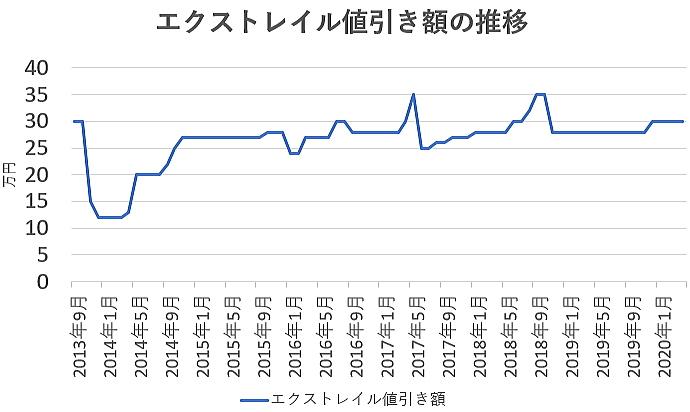 エクストレイルの値引き額の推移グラフ