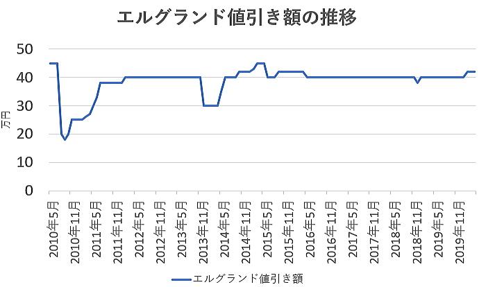 エルグランドの値引き額の推移グラフ
