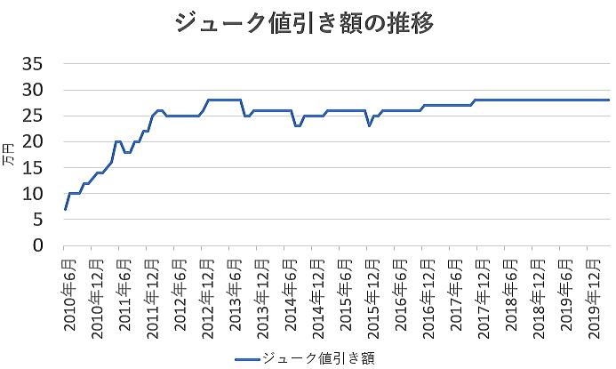 ジュークの値引き額の推移グラフ