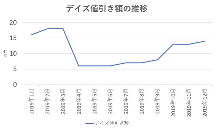 デイズの値引き額の推移グラフ