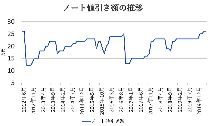 ノートの値引き額の推移グラフ