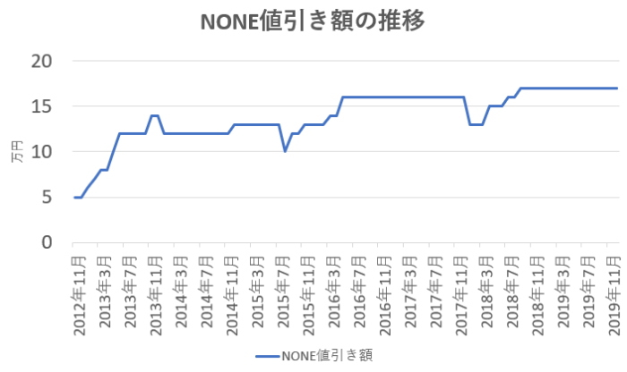 NONEの値引き額の推移グラフ