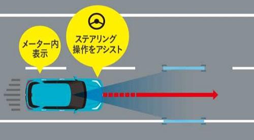 ライズのレーンキープコントロール