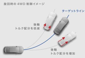 ライズのダイナミックトルクコントロール4WDの制御