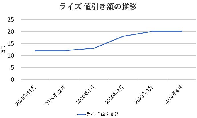 ライズの値引き額の推移グラフ