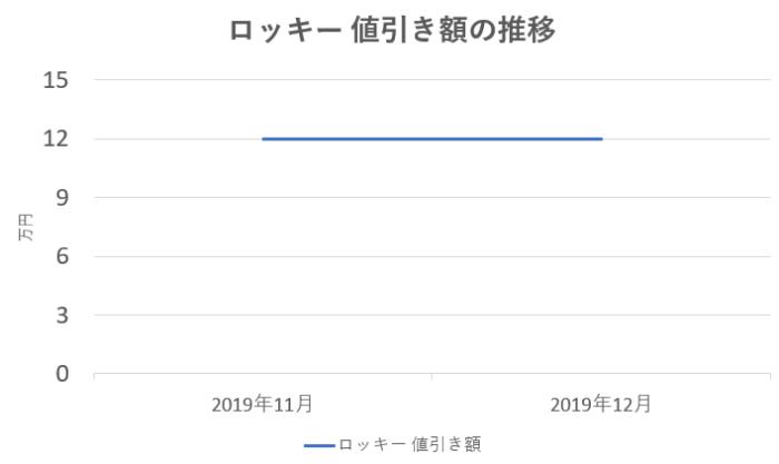 ロッキーの値引き額の推移グラフ