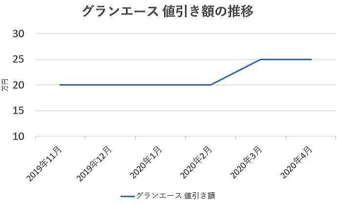 グランエースの値引き額の推移グラフ