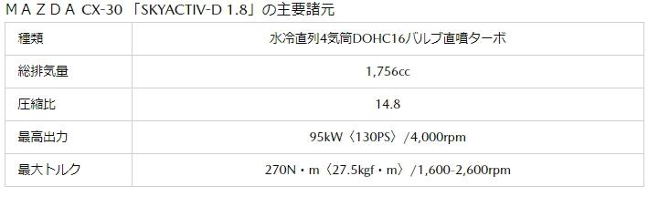 CX-30の主要諸元