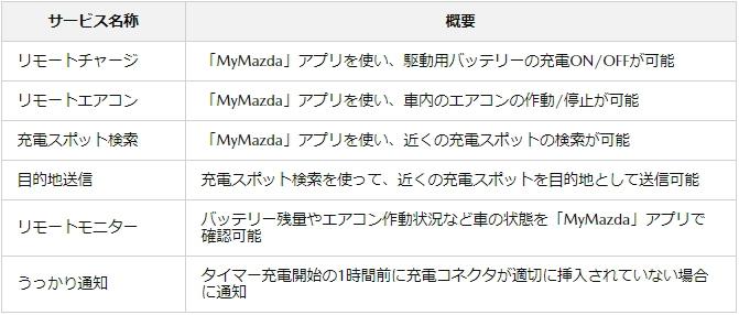 MX-30のマツダコネクトサービスの内容